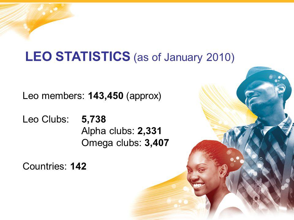 LEO STATISTICS (as of January 2010) Leo members: 143,450 (approx) Leo Clubs:5,738 Alpha clubs: 2,331 Omega clubs: 3,407 Countries: 142