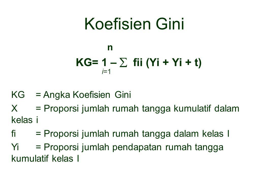 Koefisien Gini n KG= 1 –  fii (Yi + Yi + t) i=1 KG = Angka Koefisien Gini X= Proporsi jumlah rumah tangga kumulatif dalam kelas i fi= Proporsi jumlah