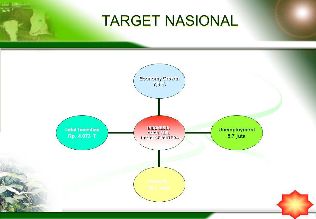 TARGET NASIONAL INDONESIA AMAN ADIL DAMAI SEJAHTERA Economy Growth 7,6 % Unemployment 5,7 juta Poverty 18,7 Juta Total Investasi Rp. 4.073 T