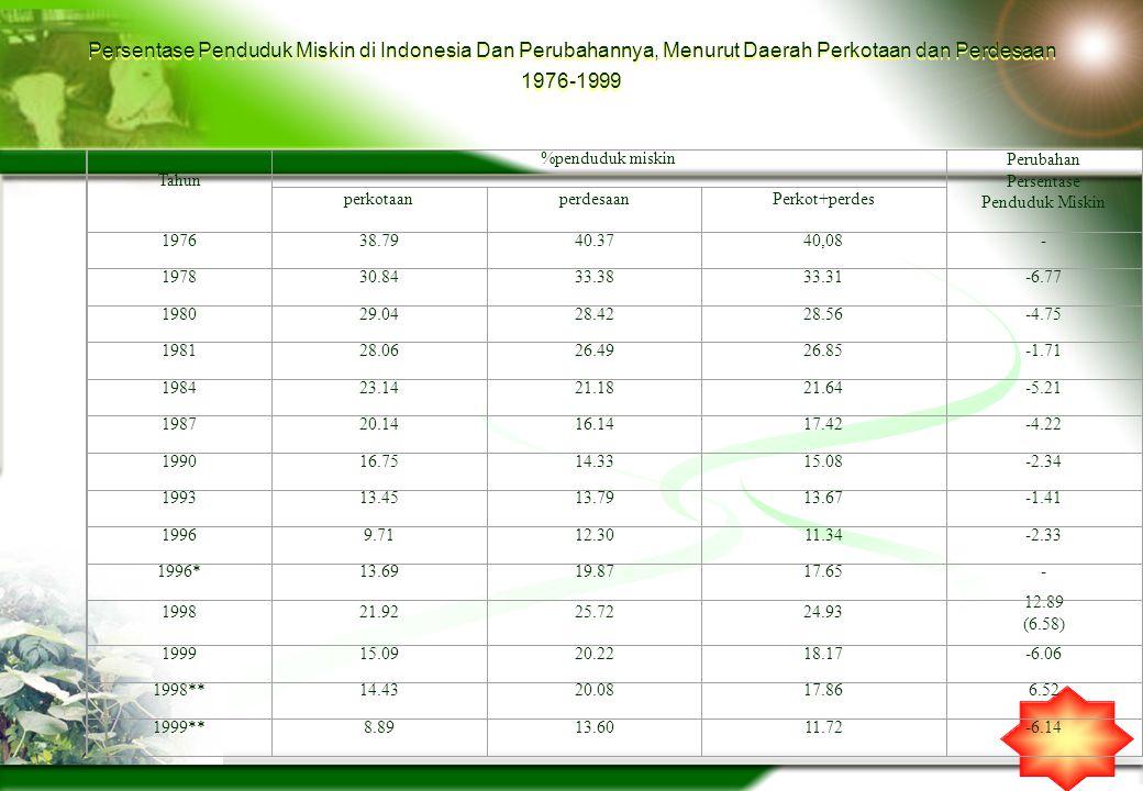 Persentase Penduduk Miskin di Indonesia Dan Perubahannya, Menurut Daerah Perkotaan dan Perdesaan 1976-1999 Tahun %penduduk miskin Perubahan Persentase