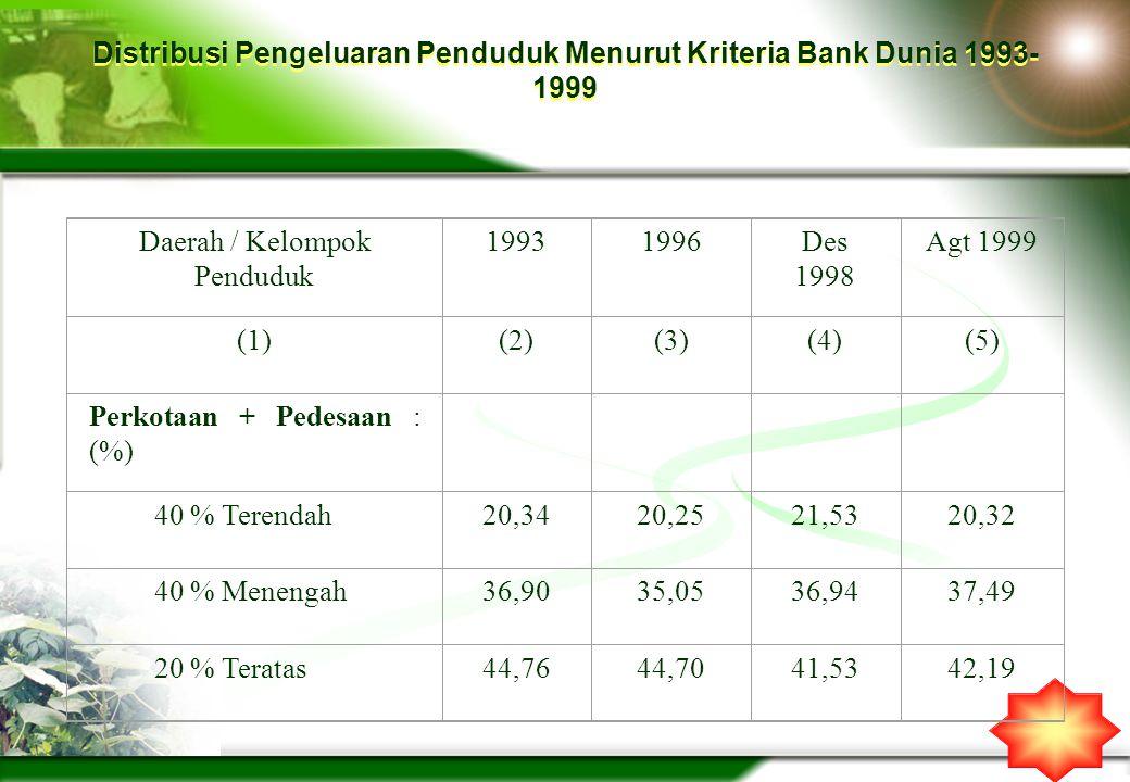 Distribusi Pengeluaran Penduduk Menurut Kriteria Bank Dunia 1993- 1999 Daerah / Kelompok Penduduk 19931996Des 1998 Agt 1999 (1)(2)(3)(4)(5) Perkotaan