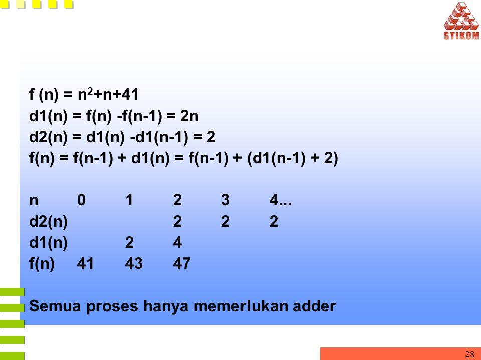 28 f (n) = n 2 +n+41 d1(n) = f(n) -f(n-1) = 2n d2(n) = d1(n) -d1(n-1) = 2 f(n) = f(n-1) + d1(n) = f(n-1) + (d1(n-1) + 2) n 01234... d2(n) 222 d1(n) 24