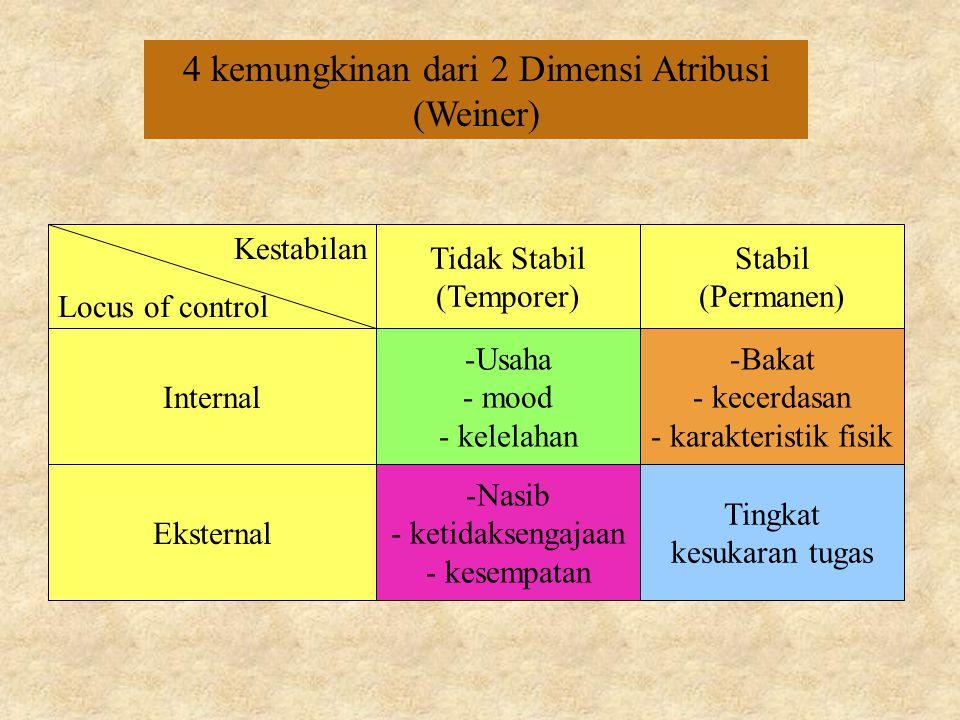 Kestabilan Locus of control Internal Eksternal Tidak Stabil (Temporer) Stabil (Permanen) -Usaha - mood - kelelahan -Nasib - ketidaksengajaan - kesempatan -Bakat - kecerdasan - karakteristik fisik Tingkat kesukaran tugas 4 kemungkinan dari 2 Dimensi Atribusi (Weiner)