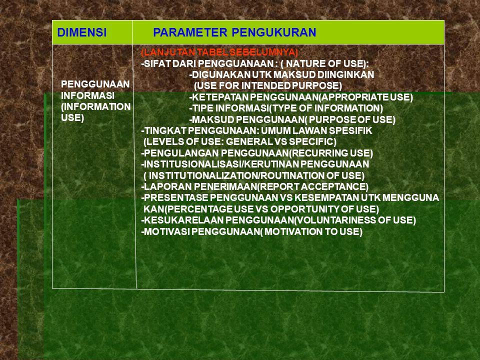 DIMENSI PARAMETER PENGUKURAN PENGGUNAAN INFORMASI (INFORMATION USE) (LANJUTAN TABEL SEBELUMNYA) -SIFAT DARI PENGGUANAAN : ( NATURE OF USE): -DIGUNAKAN