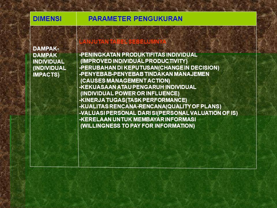 DIMENSI PARAMETER PENGUKURAN DAMPAK- DAMPAK INDIVIDUAL (INDIVIDUAL IMPACTS) LANJUTAN TABEL SEBELUMNYA -PENINGKATAN PRODUKTIFITAS INDIVIDUAL (IMPROVED