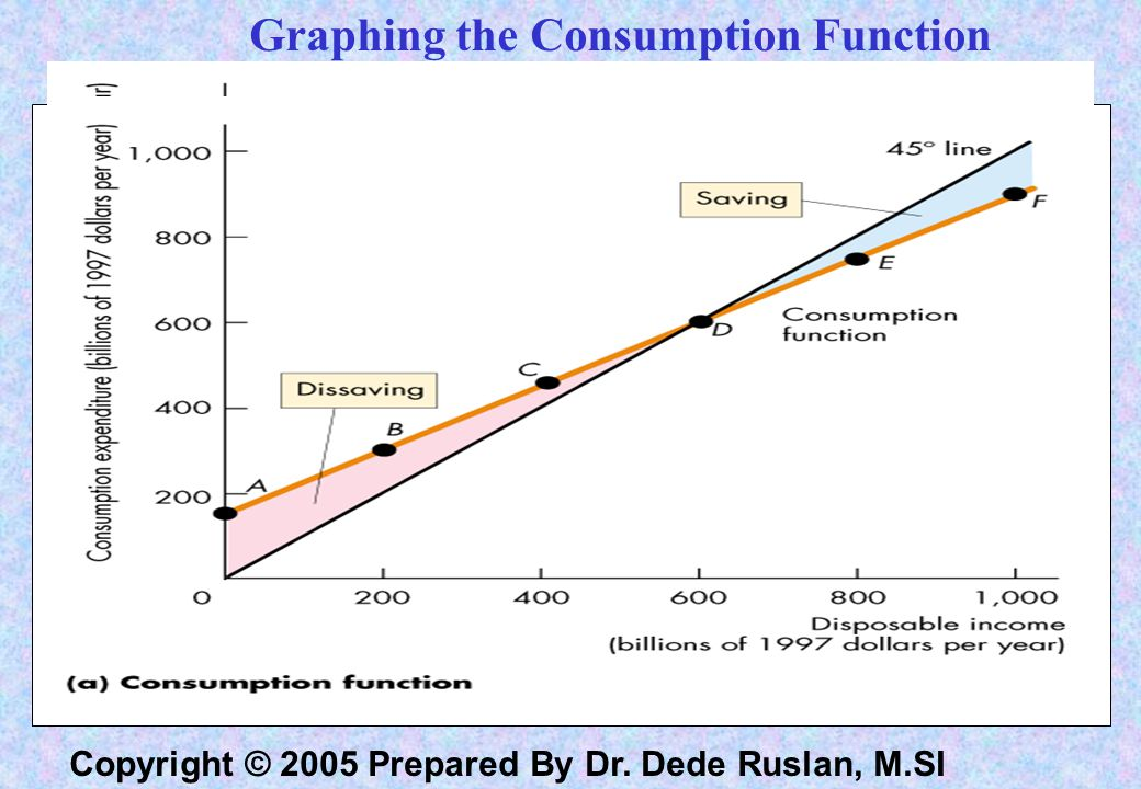 Copyright © 2005 Prepared By Dr. Dede Ruslan, M.SI Consumption Function C = 150 + 0.75 Yd Tabel 1. Consumption function : Schedul of consumer expendit