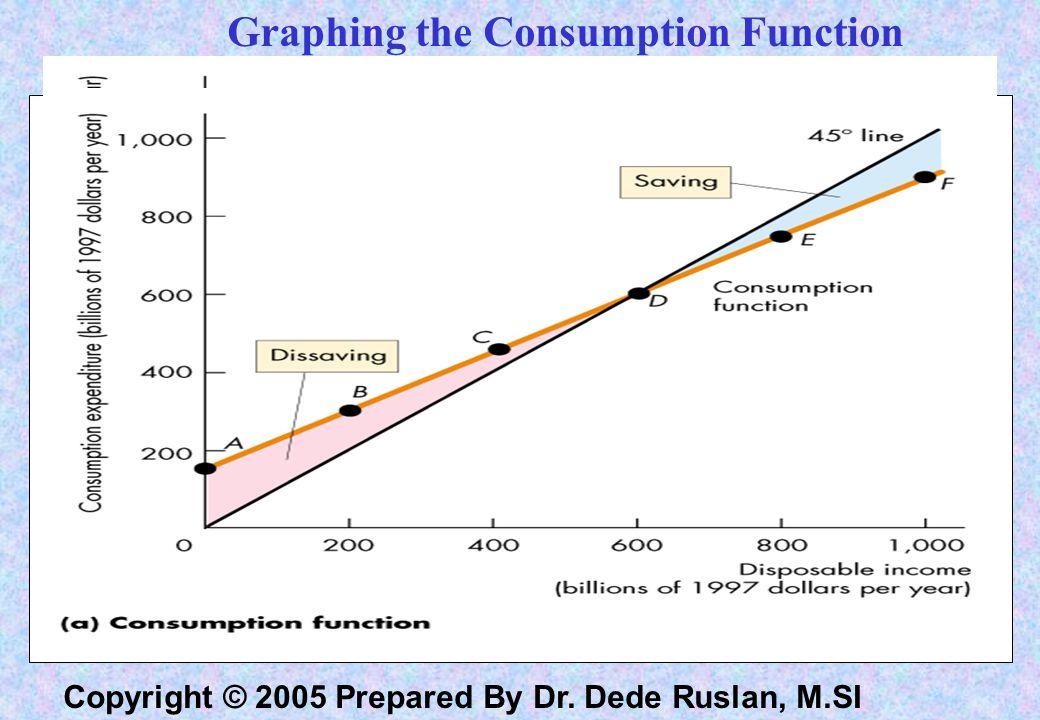 Copyright © 2005 Prepared By Dr.Dede Ruslan, M.SI Consumption Function C = 150 + 0.75 Yd Tabel 1.
