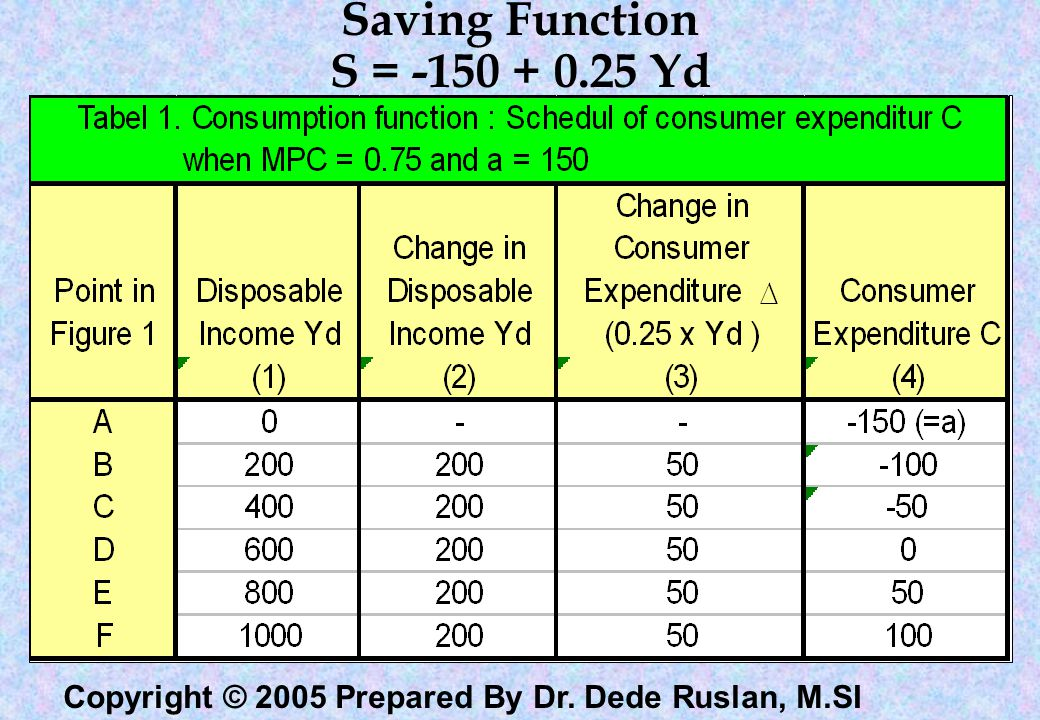 Copyright © 2005 Prepared By Dr. Dede Ruslan, M.SI Savings Function - derivation C = a +bY Y = C + S Y = a + bY + S Y - a - bY = S -a + (1 - b)Y = S S