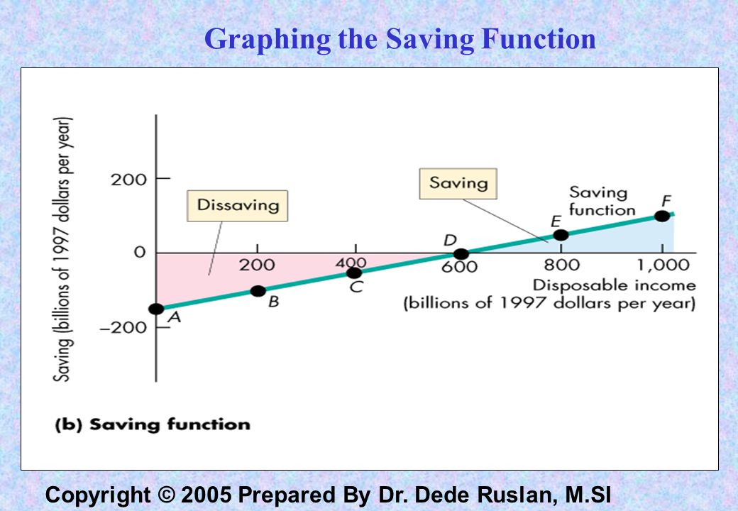 Copyright © 2005 Prepared By Dr. Dede Ruslan, M.SI Saving Function S = -150 + 0.25 Yd Tabel 1. Consumption function : Schedul of consumer expenditur C