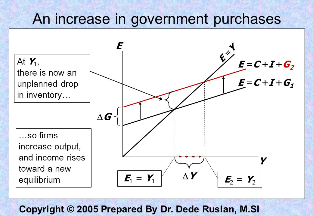 Copyright © 2005 Prepared By Dr. Dede Ruslan, M.SI Shifts of Planned Expenditure Multiplier effects Multiplier for G  Y = 1/(1-MPC) *  G Example: MP