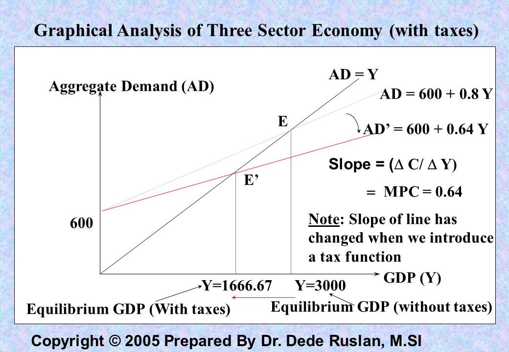 Copyright © 2005 Prepared By Dr. Dede Ruslan, M.SI Policy Prescriptions From Keynesian Aggregate Demand Model Increases in Government Expenditure (G),
