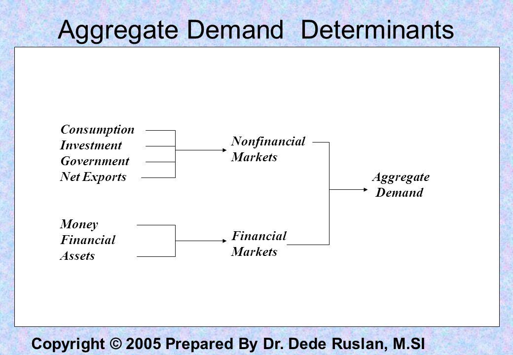 Copyright © 2005 Prepared By Dr. Dede Ruslan, M.SI Derivasi AD Curve
