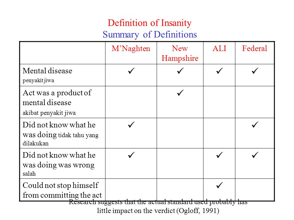 Definition of Insanity Summary of Definitions M'NaghtenNew Hampshire ALIFederal Mental disease penyakit jiwa Act was a product of mental disease akiba