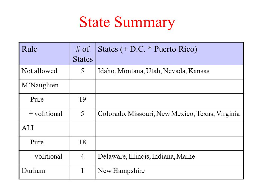 Rule# of States States (+ D.C.