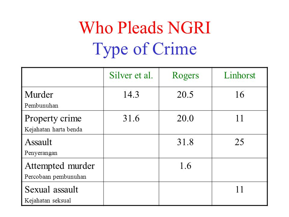 Who Pleads NGRI Type of Crime Silver et al.RogersLinhorst Murder Pembunuhan 14.320.516 Property crime Kejahatan harta benda 31.620.011 Assault Penyerangan 31.825 Attempted murder Percobaan pembunuhan 1.6 Sexual assault Kejahatan seksual 11