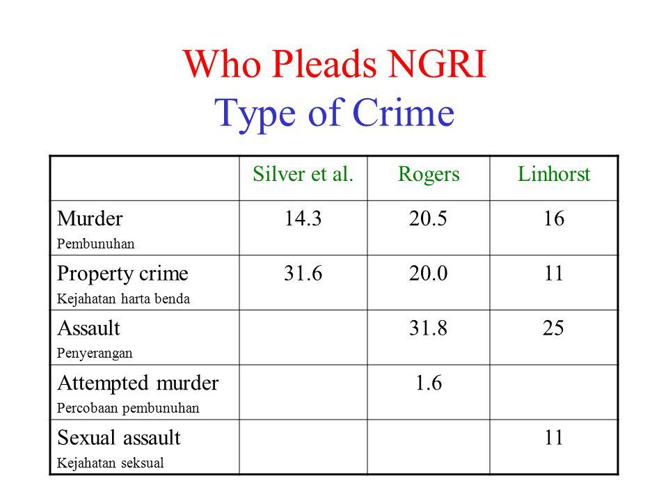 Who Pleads NGRI Type of Crime Silver et al.RogersLinhorst Murder Pembunuhan 14.320.516 Property crime Kejahatan harta benda 31.620.011 Assault Penyera