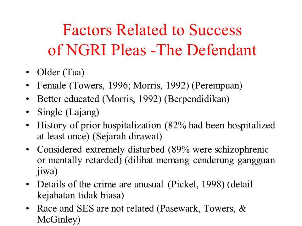 Factors Related to Success of NGRI Pleas -The Defendant Older (Tua) Female (Towers, 1996; Morris, 1992) (Perempuan) Better educated (Morris, 1992) (Be