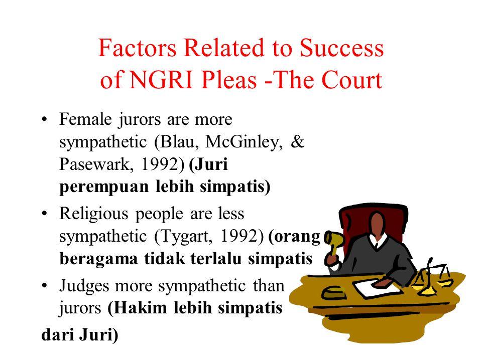Factors Related to Success of NGRI Pleas -The Court Female jurors are more sympathetic (Blau, McGinley, & Pasewark, 1992) (Juri perempuan lebih simpatis) Religious people are less sympathetic (Tygart, 1992) (orang beragama tidak terlalu simpatis Judges more sympathetic than jurors (Hakim lebih simpatis dari Juri)