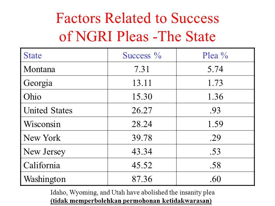 Factors Related to Success of NGRI Pleas -The State StateSuccess %Plea % Montana7.315.74 Georgia13.111.73 Ohio15.301.36 United States26.27.93 Wisconsi