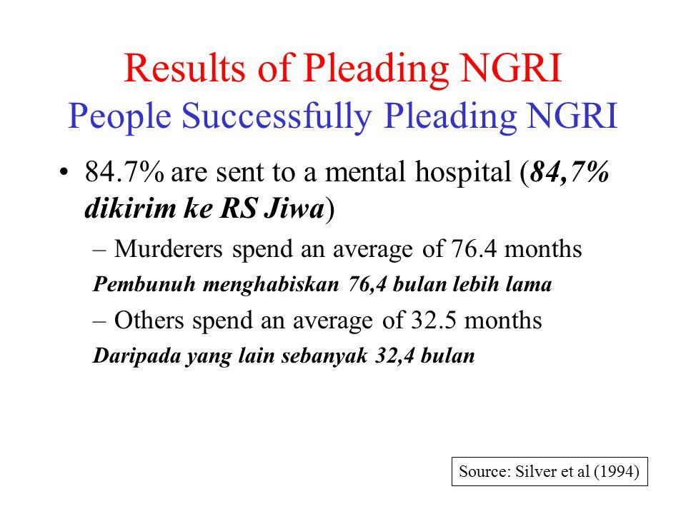 Results of Pleading NGRI People Successfully Pleading NGRI 84.7% are sent to a mental hospital (84,7% dikirim ke RS Jiwa) –Murderers spend an average of 76.4 months Pembunuh menghabiskan 76,4 bulan lebih lama –Others spend an average of 32.5 months Daripada yang lain sebanyak 32,4 bulan Source: Silver et al (1994)