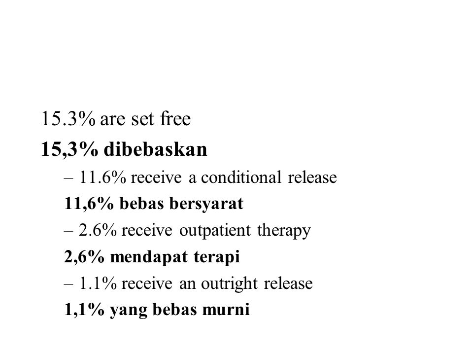 15.3% are set free 15,3% dibebaskan –11.6% receive a conditional release 11,6% bebas bersyarat –2.6% receive outpatient therapy 2,6% mendapat terapi –1.1% receive an outright release 1,1% yang bebas murni