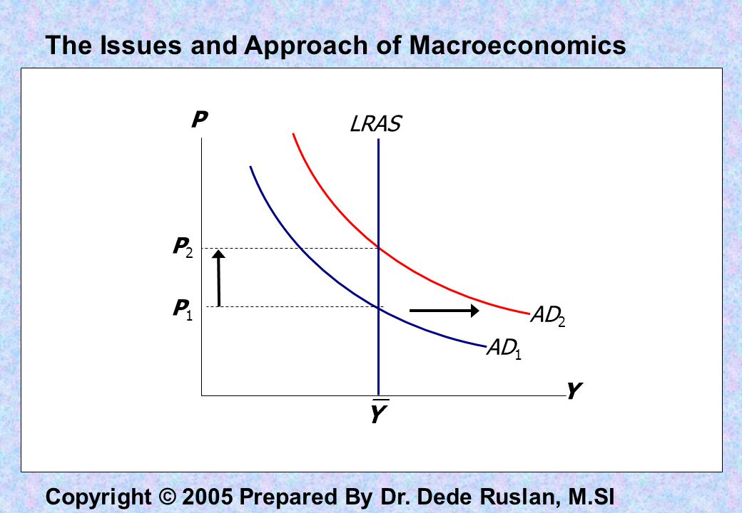 Copyright © 2005 Prepared By Dr. Dede Ruslan, M.SI Y P AD 1 AD 2 LRAS P1P1 P2P2 The Issues and Approach of Macroeconomics