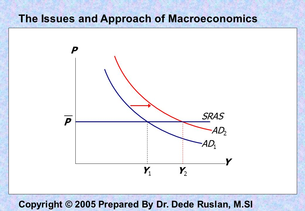 Copyright © 2005 Prepared By Dr. Dede Ruslan, M.SI Y P AD 1 AD 2 SRAS Y2Y2 Y1Y1 The Issues and Approach of Macroeconomics