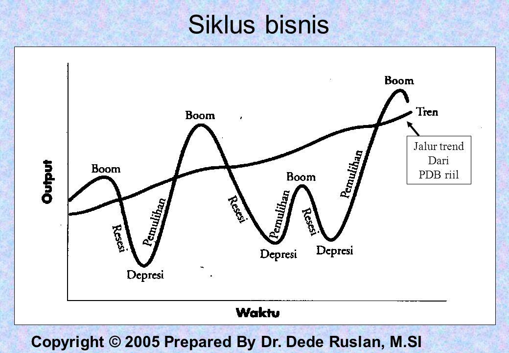 Copyright © 2005 Prepared By Dr. Dede Ruslan, M.SI Siklus bisnis Jalur trend Dari PDB riil