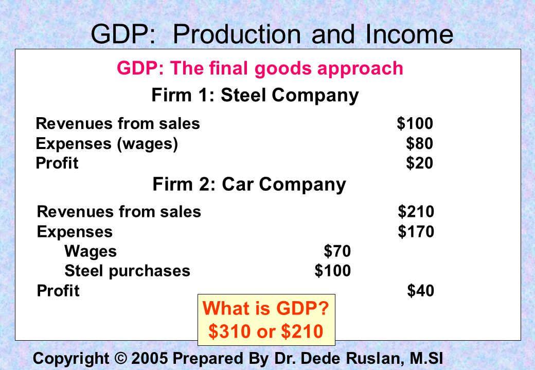 Copyright © 2005 Prepared By Dr. Dede Ruslan, M.SI Firm 1: Steel Company Revenues from sales$100 Expenses (wages)$80 Profit$20 Firm 2: Car Company Rev