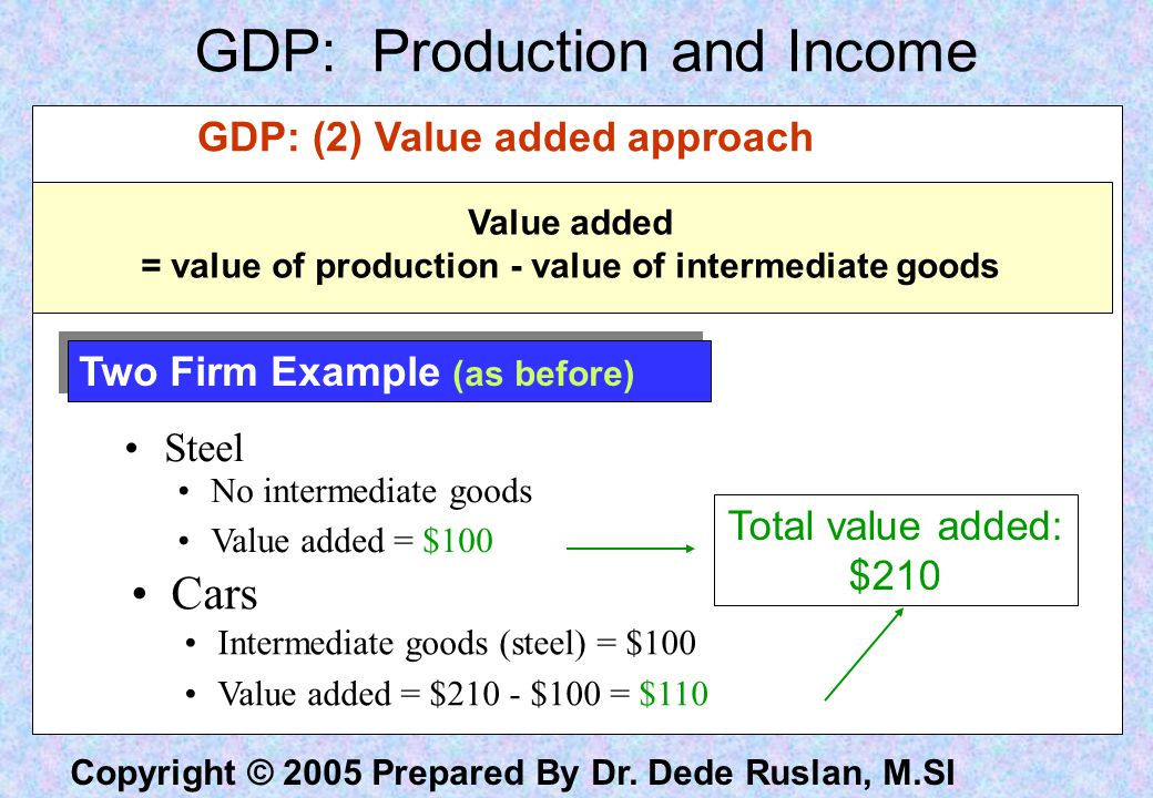 Copyright © 2005 Prepared By Dr. Dede Ruslan, M.SI Value added = value of production - value of intermediate goods GDP: (2) Value added approach Two F