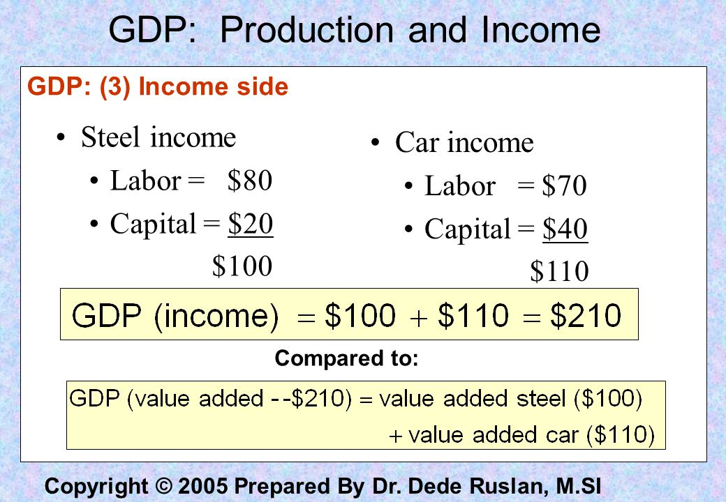 Copyright © 2005 Prepared By Dr. Dede Ruslan, M.SI Steel income Labor = $80 Capital = $20 $100 Car income Labor = $70 Capital = $40 $110 Compared to:
