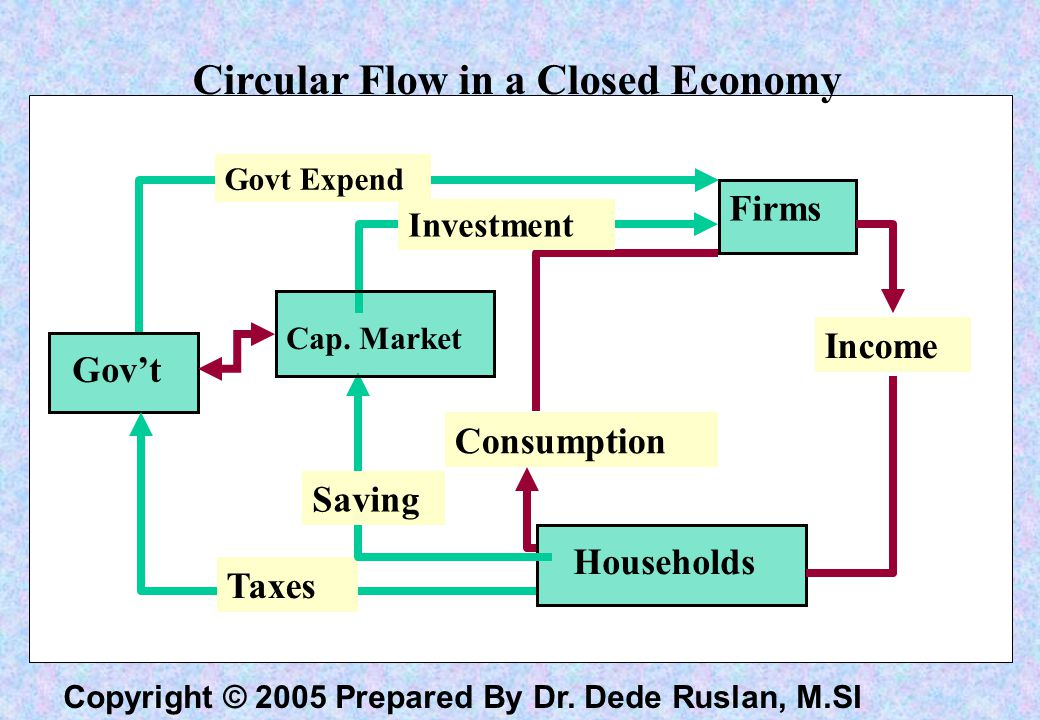 Copyright © 2005 Prepared By Dr. Dede Ruslan, M.SI Circular Flow in a Closed Economy Gov't Firms Households Consumption Income Taxes Govt Expend Cap.