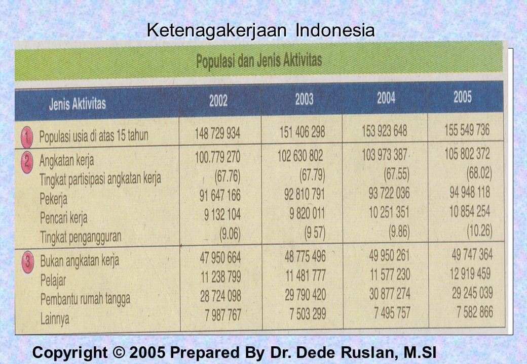 Copyright © 2005 Prepared By Dr. Dede Ruslan, M.SI Ketenagakerjaan Indonesia