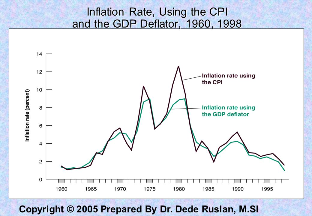 Copyright © 2005 Prepared By Dr. Dede Ruslan, M.SI Inflation Rate, Using the CPI and the GDP Deflator, 1960, 1998
