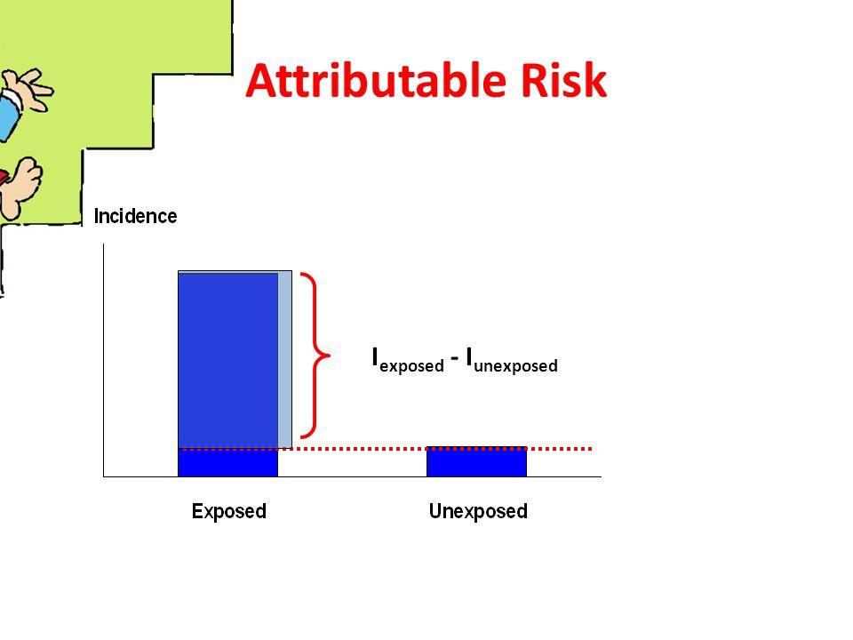 Attributable Risk I exposed - I unexposed