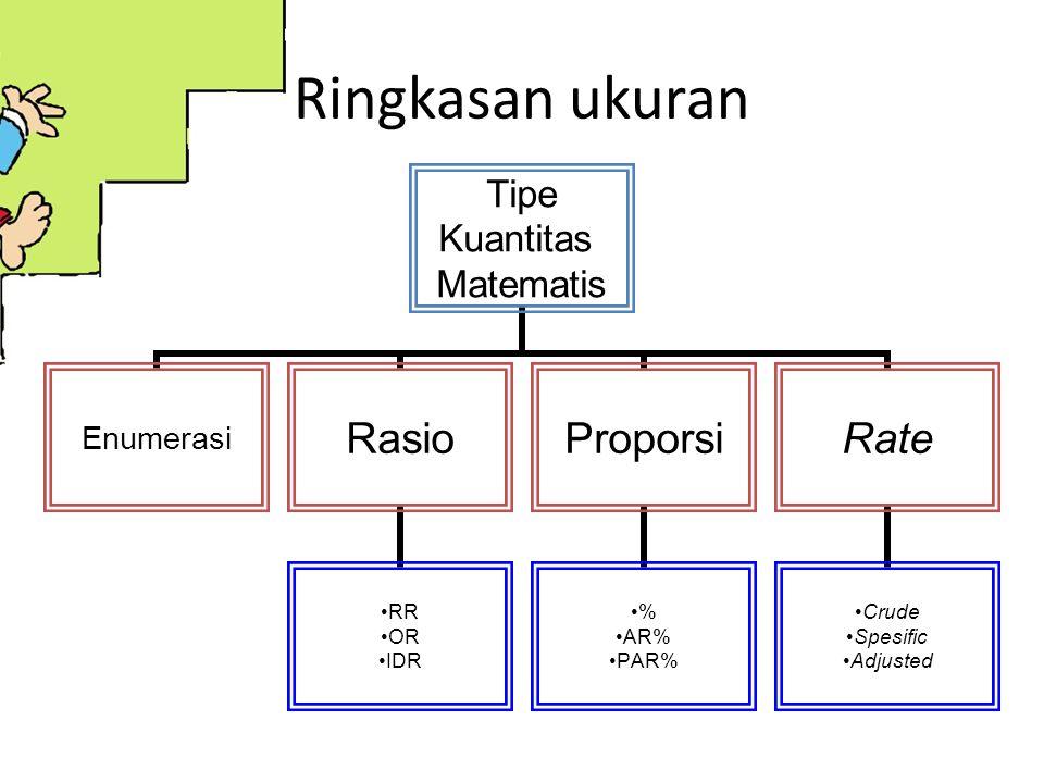 Ringkasan ukuran Tipe Kuantitas Matematis EnumerasiRasio RR OR IDR Proporsi % AR% PAR% Rate Crude Spesific Adjusted