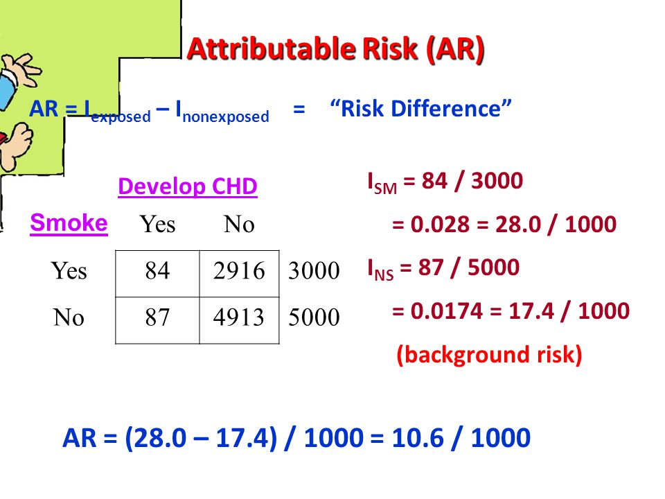 Attributable Risk (AR) AR = (28.0 – 17.4) / 1000 = 10.6 / 1000 Among SMOKERS, 10.6 of the 28/1000 incident cases of CHD are attributed to the fact that these people smoke … Among SMOKERS, 10.6 of the 28/1000 incident cases of CHD that occur could be prevented if smoking were eliminated.