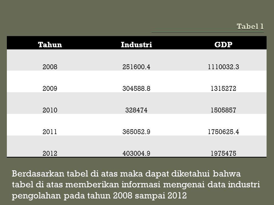 Berdasarkan tabel di atas maka dapat diketahui bahwa tabel di atas memberikan informasi mengenai data industri pengolahan pada tahun 2008 sampai 2012 TahunIndustriGDP 2008251600.41110032.3 2009304588.81315272 20103284741505857 2011365052.91750625.4 2012403004.91975475