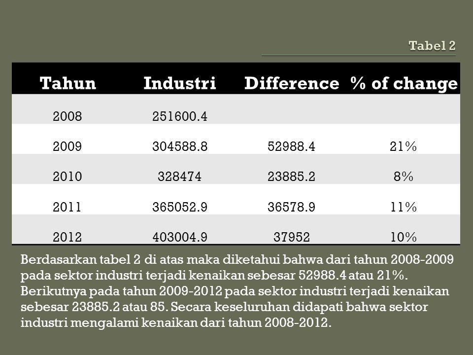 Berdasarkan tabel 2 di atas maka diketahui bahwa dari tahun 2008-2009 pada sektor industri terjadi kenaikan sebesar 52988.4 atau 21%. Berikutnya pada