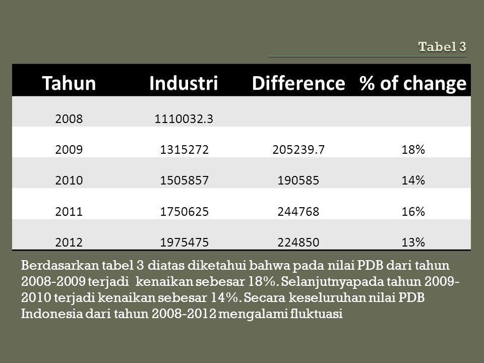 Berdasarkan tabel 3 diatas diketahui bahwa pada nilai PDB dari tahun 2008-2009 terjadi kenaikan sebesar 18%. Selanjutnyapada tahun 2009- 2010 terjadi