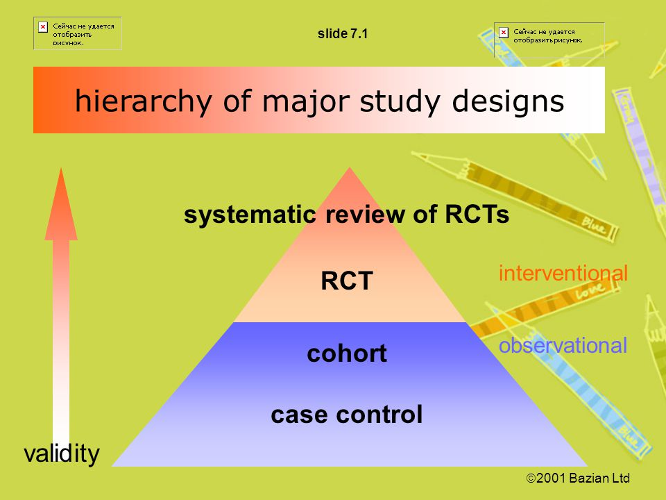 hierarchy of major study designs systematic review of RCTs RCT cohort case control interventional observational validity  2001 Bazian Ltd slide 7.1