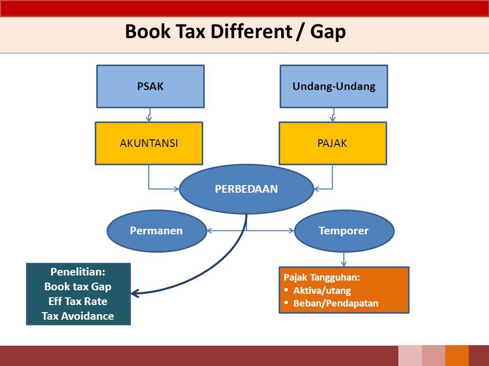 Book Tax Different / Gap 10 PSAKUndang-Undang AKUNTANSIPAJAK PERBEDAAN PermanenTemporer Pajak Tangguhan:  Aktiva/utang  Beban/Pendapatan Penelitian: