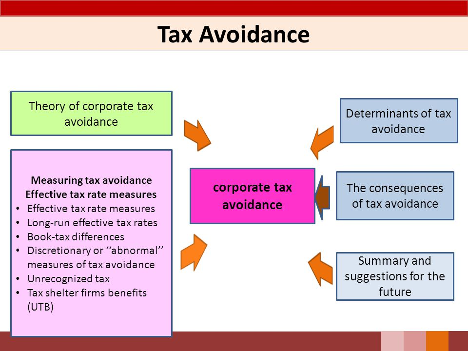 Tax Avoidance Summary and suggestions for the future corporate tax avoidance Measuring tax avoidance Effective tax rate measures Long-run effective tax rates Book-tax differences Discretionary or ''abnormal'' measures of tax avoidance Unrecognized tax Tax shelter firms benefits (UTB) Determinants of tax avoidance Theory of corporate tax avoidance The consequences of tax avoidance