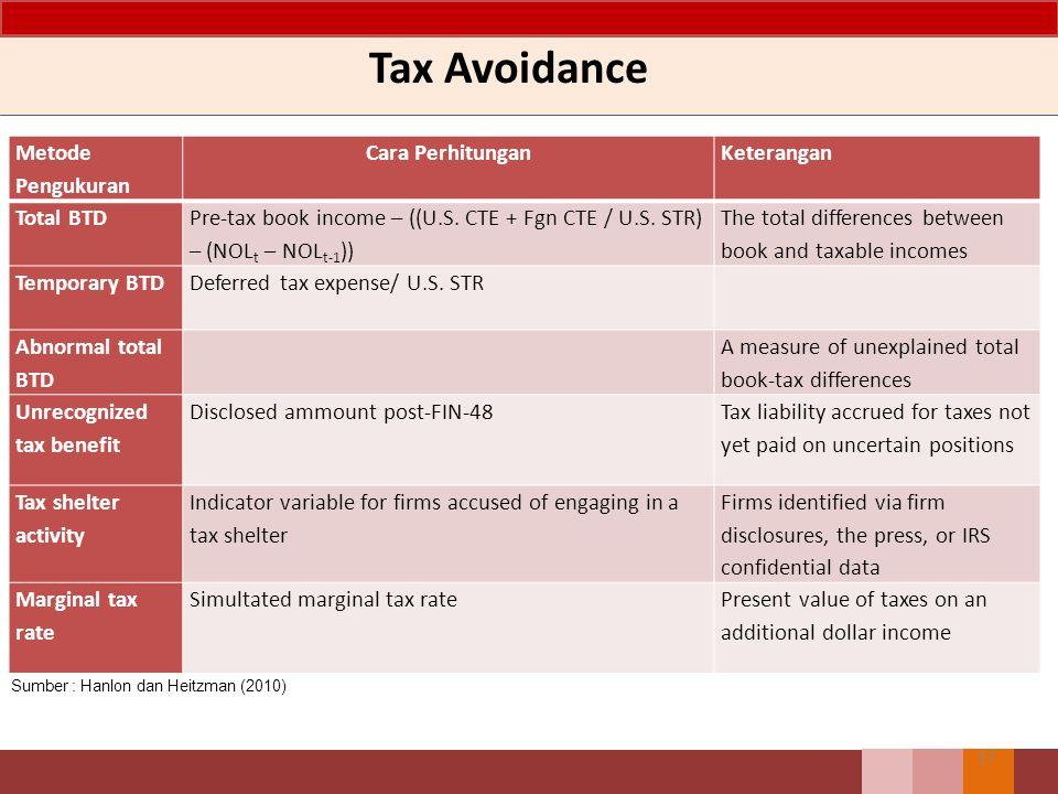 Tax Avoidance 17 Metode Pengukuran Cara PerhitunganKeterangan Total BTD Pre-tax book income – ((U.S. CTE + Fgn CTE / U.S. STR) – (NOL t – NOL t-1 )) T