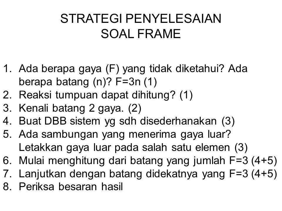 STRATEGI PENYELESAIAN SOAL FRAME 1.Ada berapa gaya (F) yang tidak diketahui.