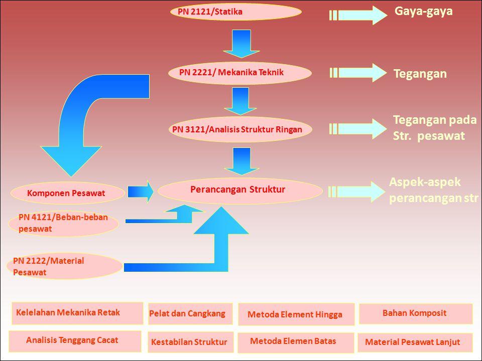 PN 2121/Statika Gaya-gaya PN 2221/ Mekanika Teknik Tegangan PN 3121/Analisis Struktur Ringan Tegangan pada Str.