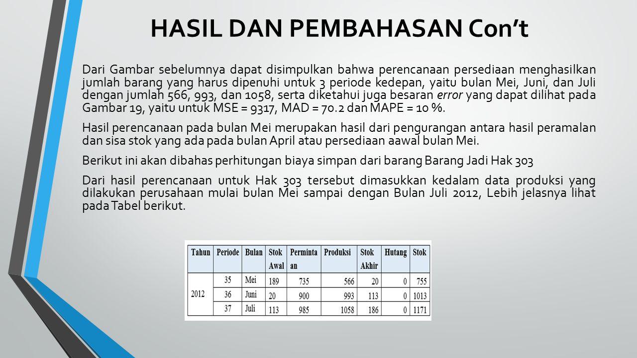 HASIL DAN PEMBAHASAN Con't Dari Gambar sebelumnya dapat disimpulkan bahwa perencanaan persediaan menghasilkan jumlah barang yang harus dipenuhi untuk 3 periode kedepan, yaitu bulan Mei, Juni, dan Juli dengan jumlah 566, 993, dan 1058, serta diketahui juga besaran error yang dapat dilihat pada Gambar 19, yaitu untuk MSE = 9317, MAD = 70.2 dan MAPE = 10 %.