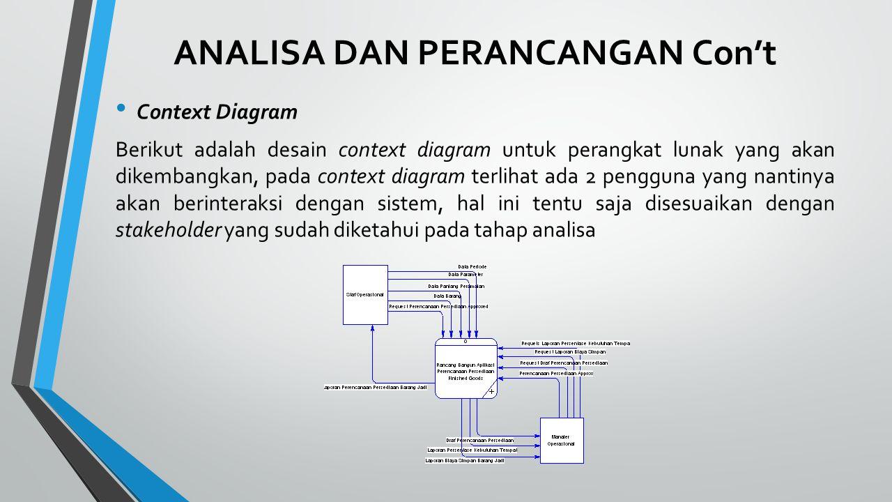 ANALISA DAN PERANCANGAN Con't Context Diagram Berikut adalah desain context diagram untuk perangkat lunak yang akan dikembangkan, pada context diagram terlihat ada 2 pengguna yang nantinya akan berinteraksi dengan sistem, hal ini tentu saja disesuaikan dengan stakeholder yang sudah diketahui pada tahap analisa