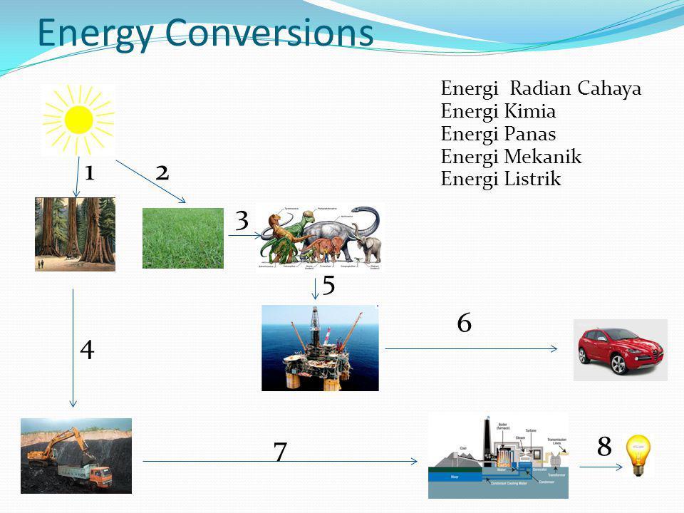 Energi Radian Cahaya Energi Kimia Energi Panas Energi Mekanik Energi Listrik 12 4 3 5 6 78