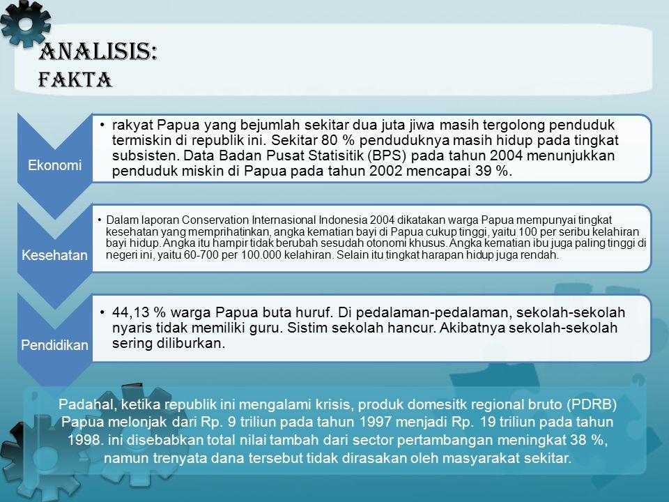 Analisis: fakta. Ekonomi rakyat Papua yang bejumlah sekitar dua juta jiwa masih tergolong penduduk termiskin di republik ini. Sekitar 80 % penduduknya